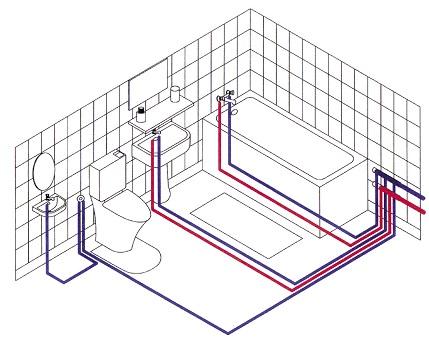 Sanitaire installatie schema
